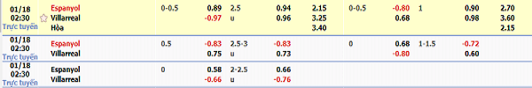 Tỷ lệ kèo Espanyol vs Villarreal