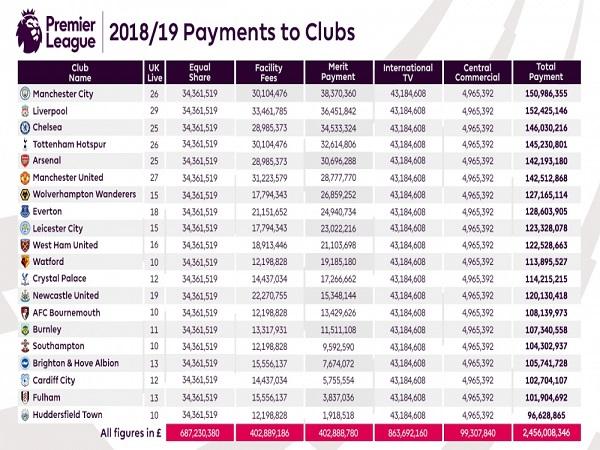 Bảng tiền thưởng của Man City tại Ngoại hạng anh