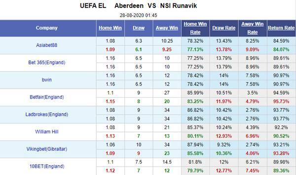 Tỷ lệ kèo giữa Aberdeen vs NSI Runavik