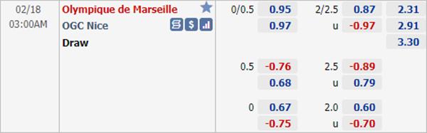 Kèo bóng đá giữa Marseille vs Nice